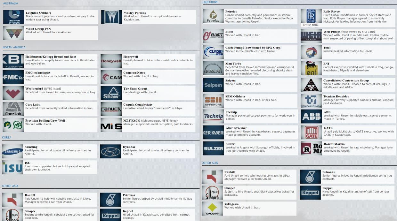 Empresas que trabajaron con Unaoil  (Fuente: Huffington Post)