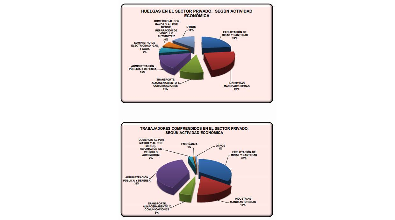 Huelgas en el sector privado, según la actividad económica. (Fuente: Huelgas en el Perú 2015)