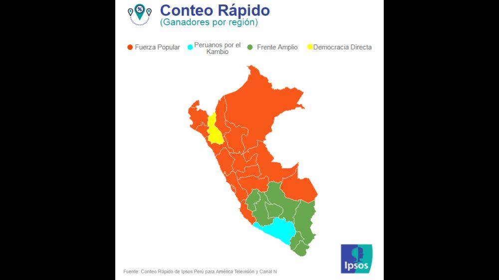 (Foto: Ipsos Perú)