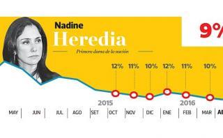 Aprobación de Nadine Heredia cae a su punto más bajo con 9%
