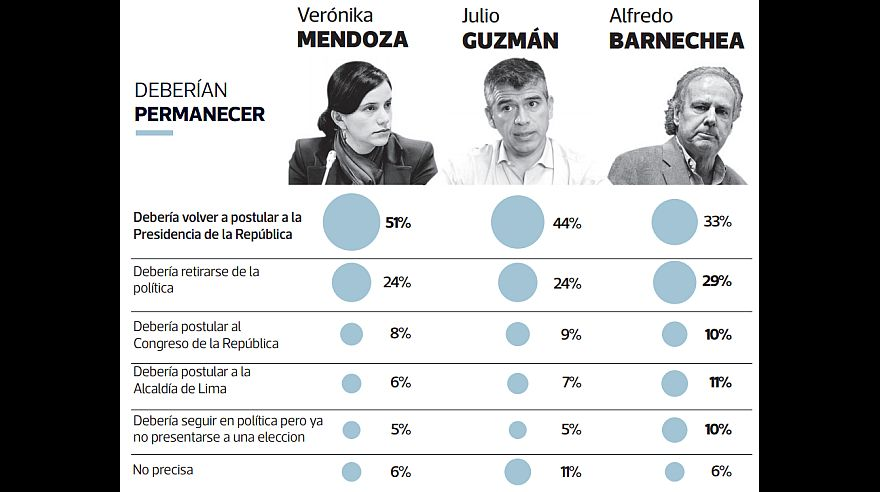 Según encuesta El Comercio-Ipsos, mayoría cree que, tras Elecciones 2016, Verónika Mendoza debe volver a postular a la presidencia. Un 44% cree que Guzmán también debe hacerlo y 33% que Barnechea. (Elaboración: El Comercio-Ipsos)