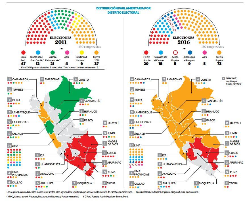 [Foto] El fujimorismo ganó en 6 regiones en las que no pudo en el 2011
