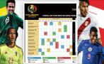 Copa América Centenario: todos los partidos en hora peruana