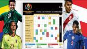 Copa América Centenario: Fixture en hora peruana de 32 partidos