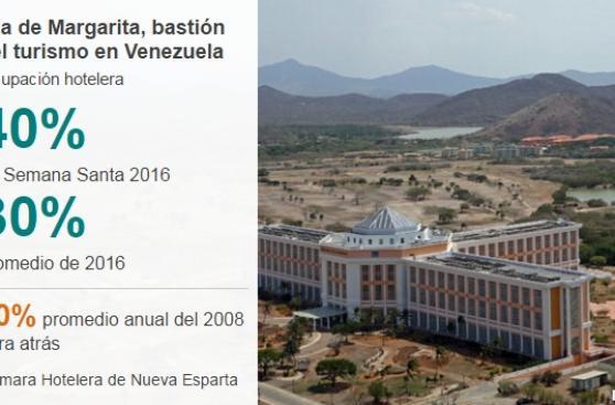 Isla Margarita, el paraíso turístico de Venezuela en crisis