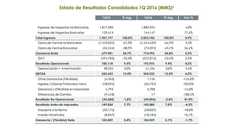 Resultados consolidados de Falabella al cierre del primer trimestre. (Fuente: Falabella.com)