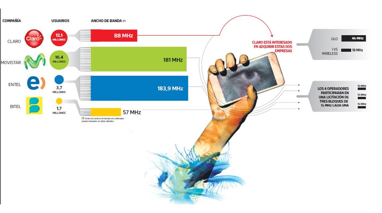 Este mes se define qué operadora móvil tendrá mayor fuerza expansiva. (Elaboración: El Comercio)