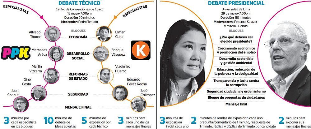 Estos son los detalles del siguiente debate presidencial entre Keiko Fujimori y PPK. (Elaboración: El Comercio)