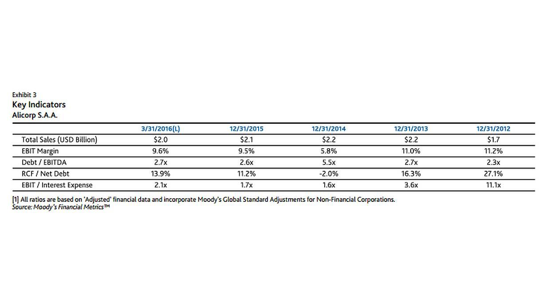 Indicadores clave de Alicorp tomados por Moody's. (Foto: SMV)