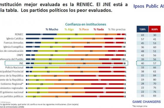 JNE presentó el perfil electoral peruano: conoce los detalles