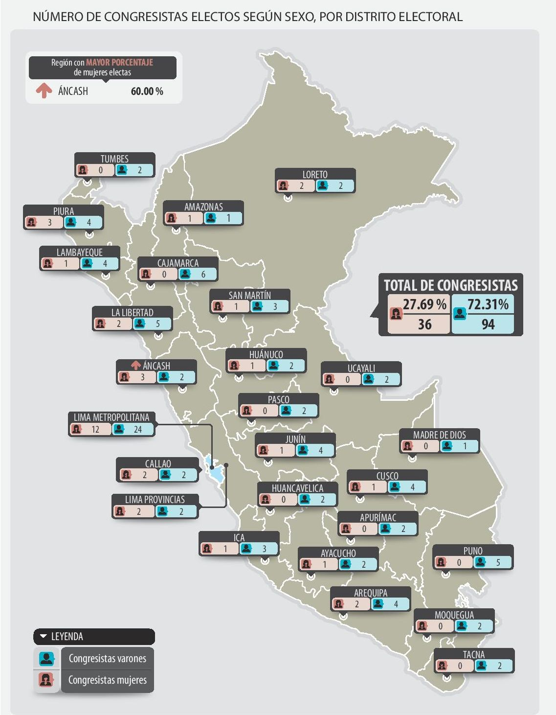 Un informe del JNE da detalles sobre la composición del próximo Congreso de la República. (Imagen: JNE)