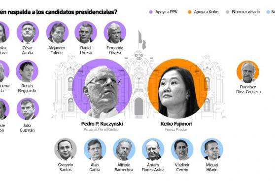 PPK vs. Keiko Fujimori: ¿por quién votarán los ex candidatos?