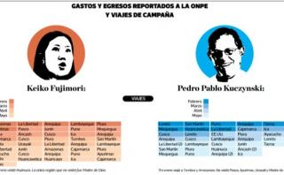 Keiko Fujimori vs. PPK: balance de cifras, gastos y viajes