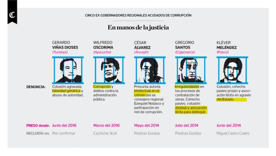 Infografía: 5 ex gobernadores acusados de corrupción
