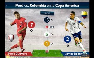 Los números de los Perú vs. Colombia en la Copa América