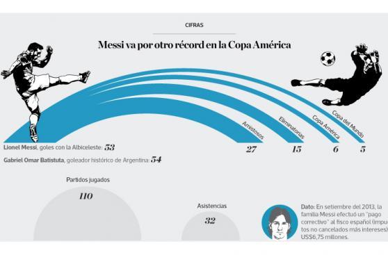 Infografía del día: Messi va por otro récord en la Copa América