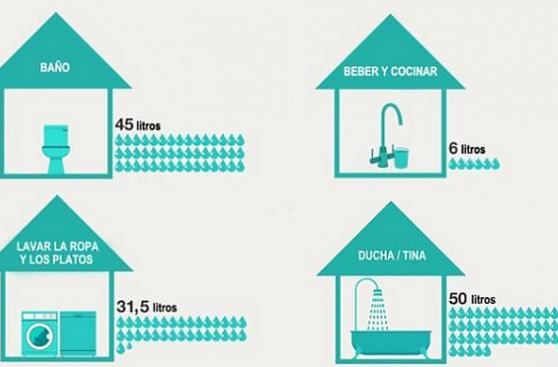 ¿Sabes cuántos litros de agua gastas sin saberlo?