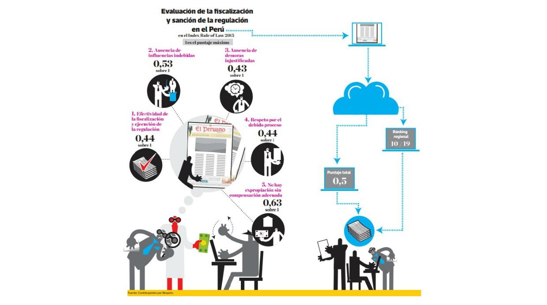 Evaluación de la fiscalización y sanción de la regulación en Perú. Fuente: Contribuyentes por Respeto