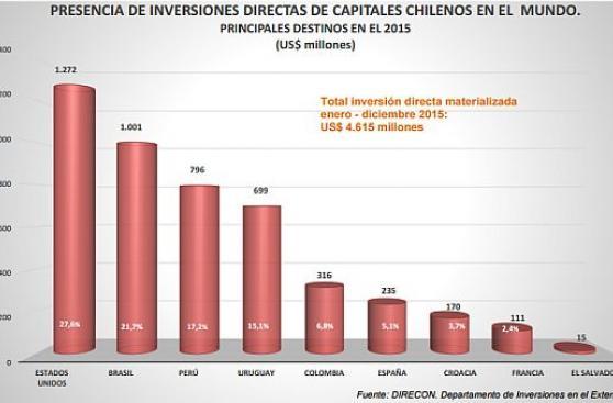 Inversión chilena en Perú suma US$16.755 millones desde 1990