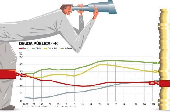 La deuda pública podría superar el límite de 30% del PBI