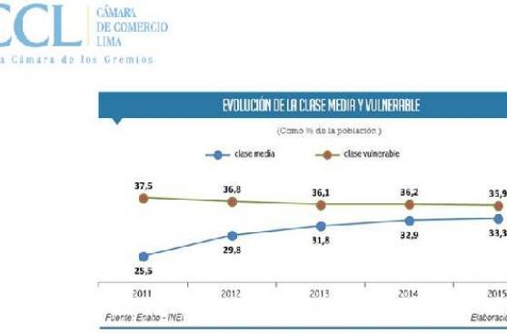 CCL: Clase media aumentó 7,8 puntos entre 2011 y 2015