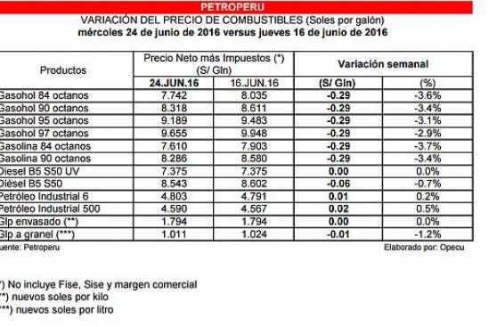 Petroperú y Repsol reducen precios de los combustibles