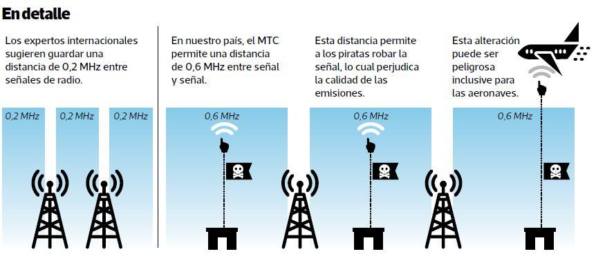Cada mes, el MTC clausura 30 radios piratas en el país. Solo en los últimos 12 meses se han iniciado 229 denuncias penales a los responsables.