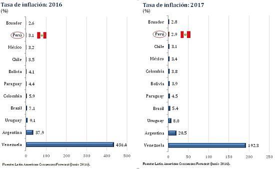 [Foto] Inflación en Perú será la segunda más baja de la región