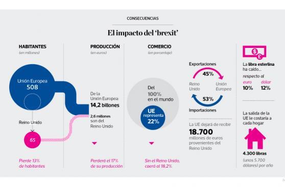Infografía del día: el impacto del 'brexit'