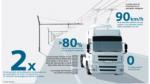Cómo funciona la autopista eléctrica que se inauguró en Suecia - Noticias de hibridos