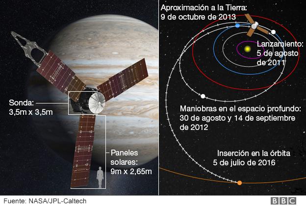 Si logra orbitar, Juno volará más de 30 veces alrededor de Júpiter. (BBC)