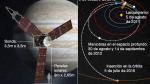 Una compleja maniobra de 35 minutos decidirá el futuro de Juno - Noticias de scott bolton