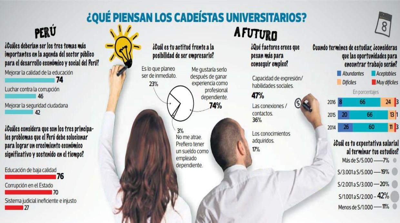 (Fuente: Encuesta Ipsos en CADE Universitario 2016)