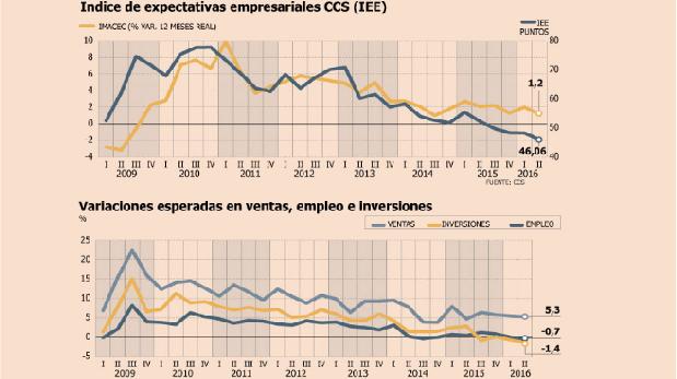 Fuente: Cámara de Comercio de Santiago, Elaboración: Diario Financiero.