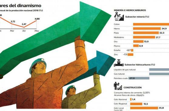 Crecimiento económico en Perú: el rebote del PBI