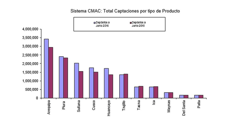 Depósitos en cajas municipales. (Fuente: reporte preliminar de la Fpcmac)