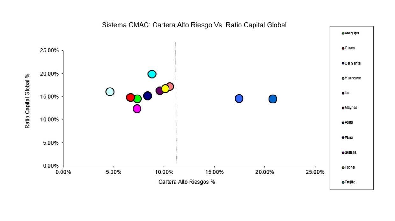 Comparación entre cartera de alto riesgo versus ratio de capital global de las cajas municipales. (Fuente: reporte preliminar de la Fpcmac)