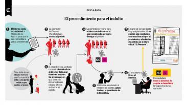 Infografía del día: el procedimiento para el indulto