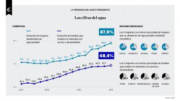 Infografía del día: el agua, la prioridad del nuevo presidente