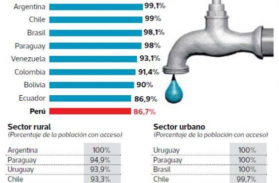 Agua para pocos: el saneamiento pendiente en el Perú