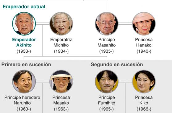¿Por qué el emperador de Japón no puede abdicar al trono?