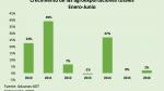 Adex: Preocupa desaceleración de las agroexportaciones - Noticias de quinua