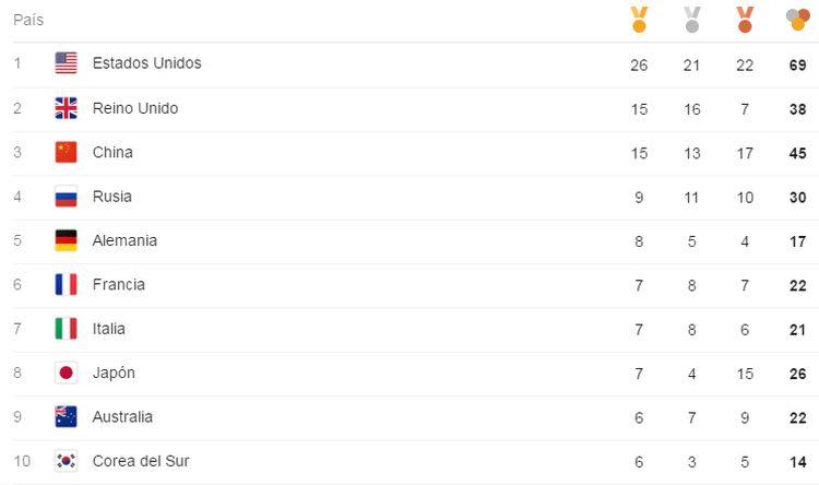 [Foto] Medallero Río 2016: ubicación de los países en Juegos Olímpicos