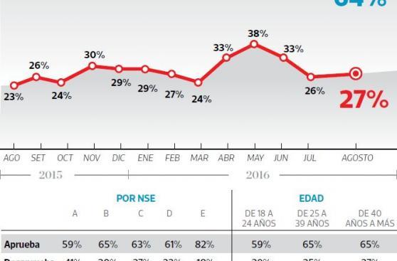 Aprobación de Luis Castañeda baja cinco puntos en un mes