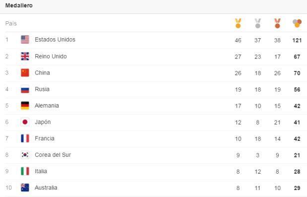 [Foto] Medallero Río 2016: EE.UU. se ubicó primero en Juegos Olímpicos