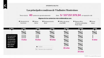 Infografía del día: las principales condenas de Montesinos