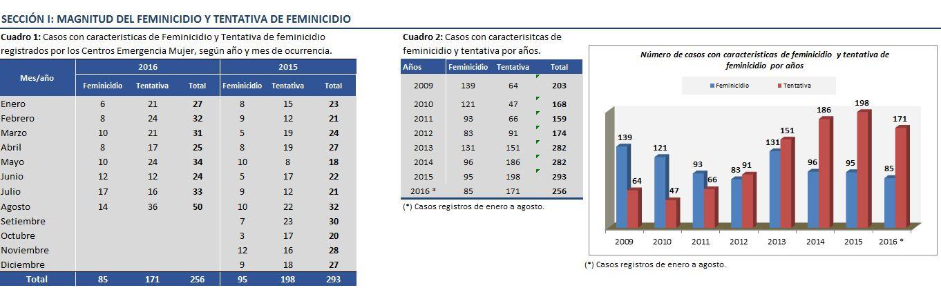 [Foto] Casos de intento de feminicidio se duplicaron tras #NiUnaMenos