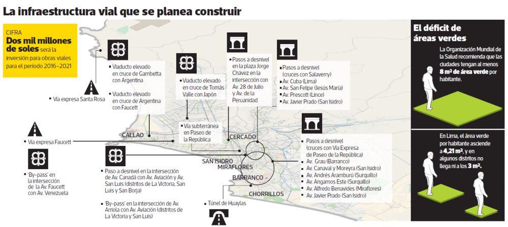 La infraestructura vial que la Municipalidad de Lima planea construir.