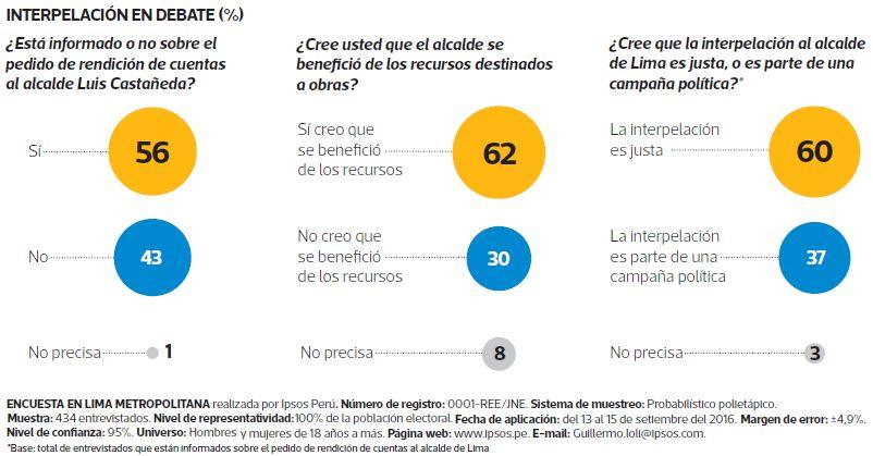Las cifras de la encuesta más reciente de Ipsos Perú apuntan a que la población cree que debe responder sobre recursos.