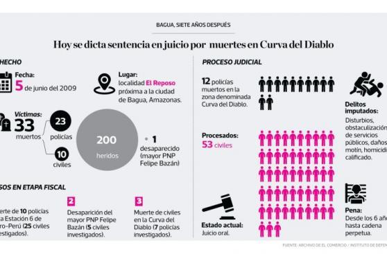 Infografía del día: Colombia y la ansiada paz